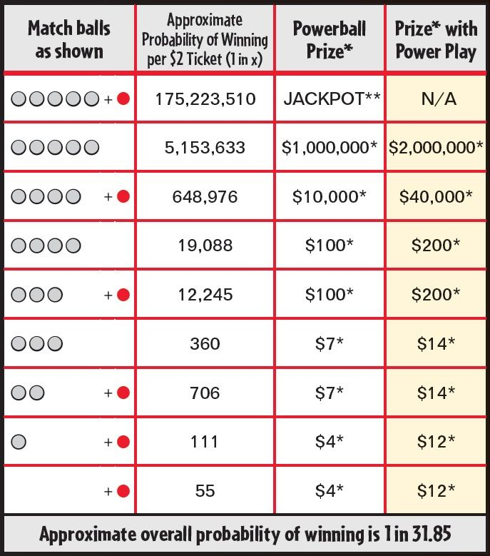 Powerball payout chart mersn proforum co