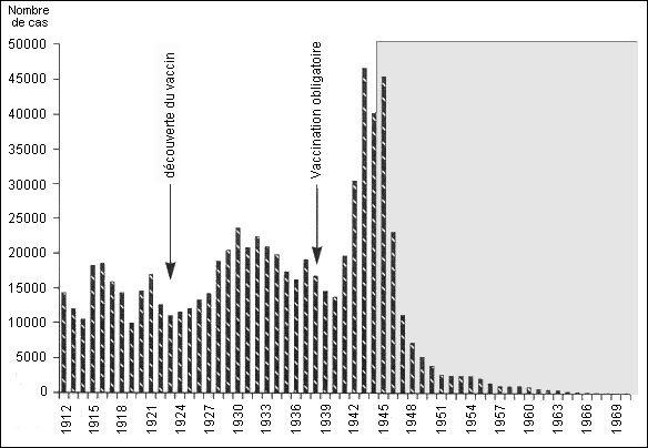Diphtérie en France depuis 1912