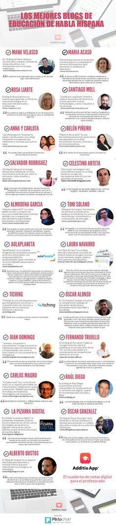 25 de los mejores blogs de profesoras y profesores