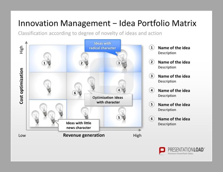 Innovative Classroom Management Ideas : Use the innovation management powerpoint templates for