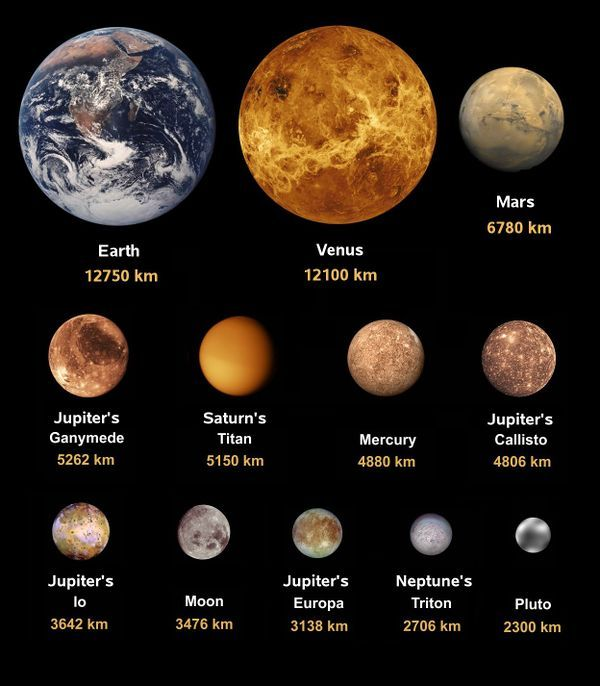 planets by moon today - photo #11