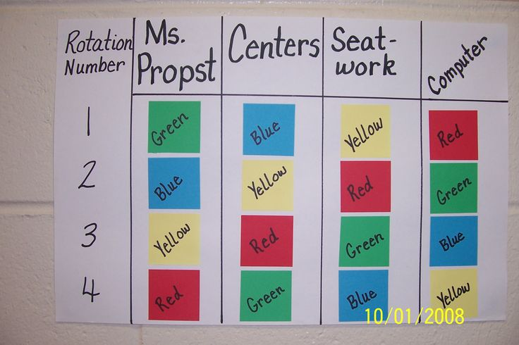 Center Rotation Charts during guided reading