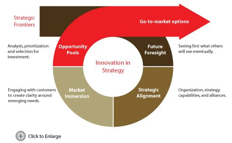 strategy innovation - Google-haku