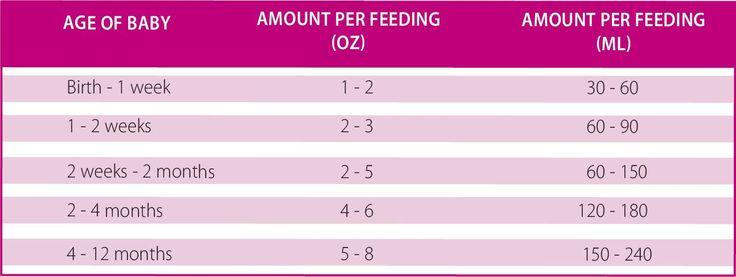 pumped breast milk feeding chart - Google Search http://newborn-baby-care.us