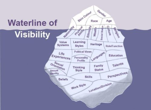 iceberg model Iceberg model culture can be compared to an iceberg, because so much goes undetected so that within our lives and work it is often ignored the influence of.