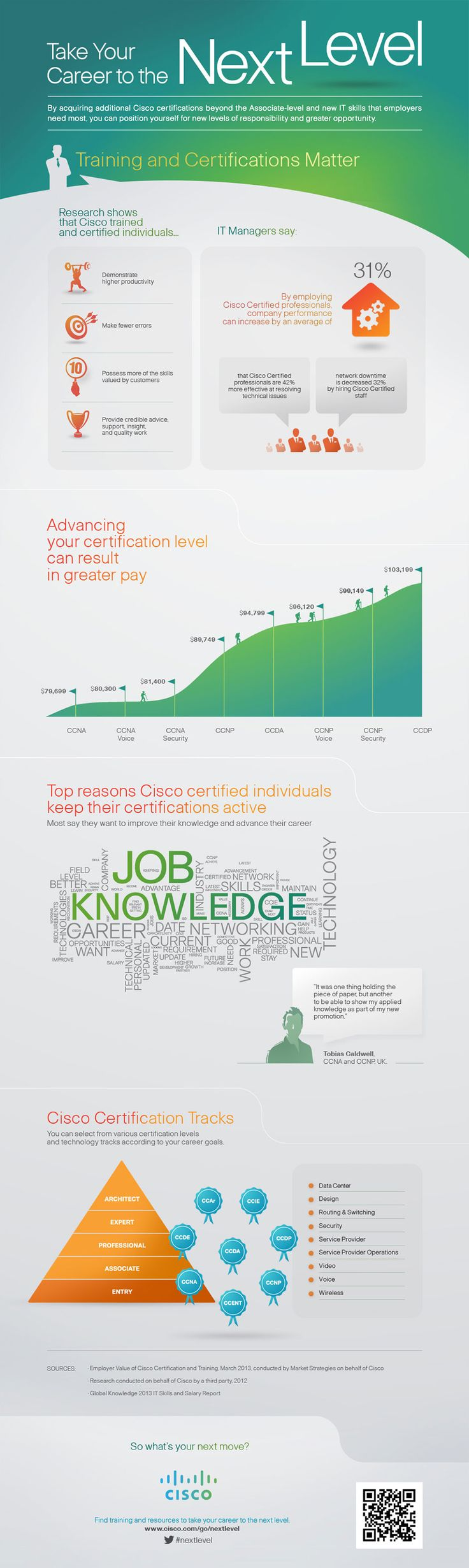 Learn how Cisco certifications can help advance careers, influence salaries, and enable certified professionals to bring success to the organizations that employ them. #nextlevel #ciscocert #itdemand