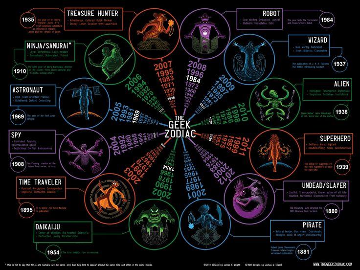 The Geek Zodiac - 1994 Ninja/Samurai!