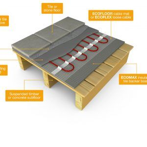 Underfloor Heating Mats Wooden Floors