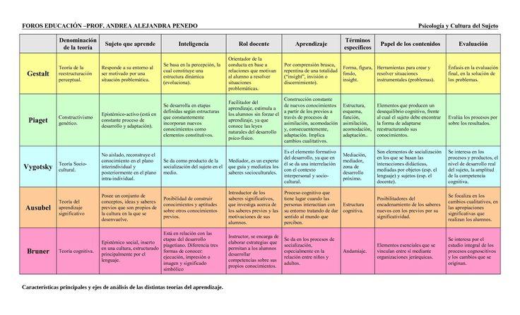 Denominación de la teoría Sujeto que aprende Inteligencia Rol docente Aprendizaje Términos específicos Papel de los contenidos Evaluación Gestalt...