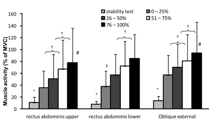 Figure 3: Muscle activity ((% of maximal flexion- and
