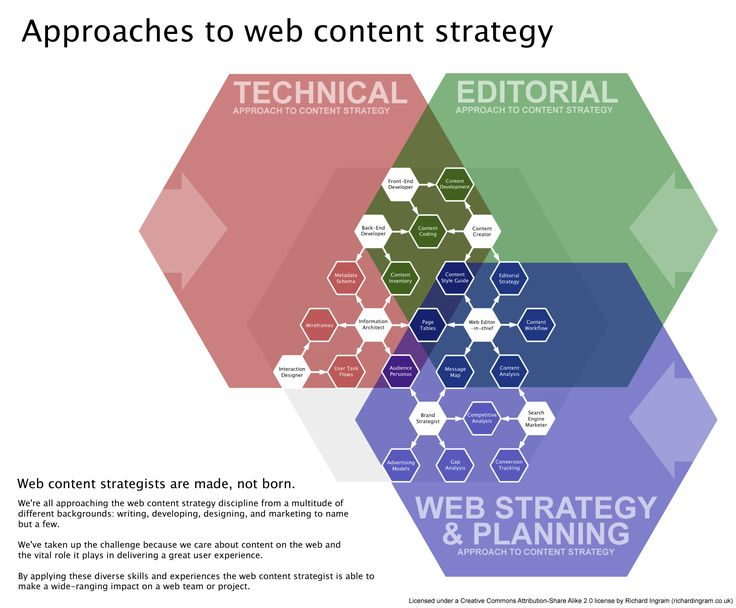 Approaches to web content strategy. I have a poster of this hanging in my cube as a constant reminder.