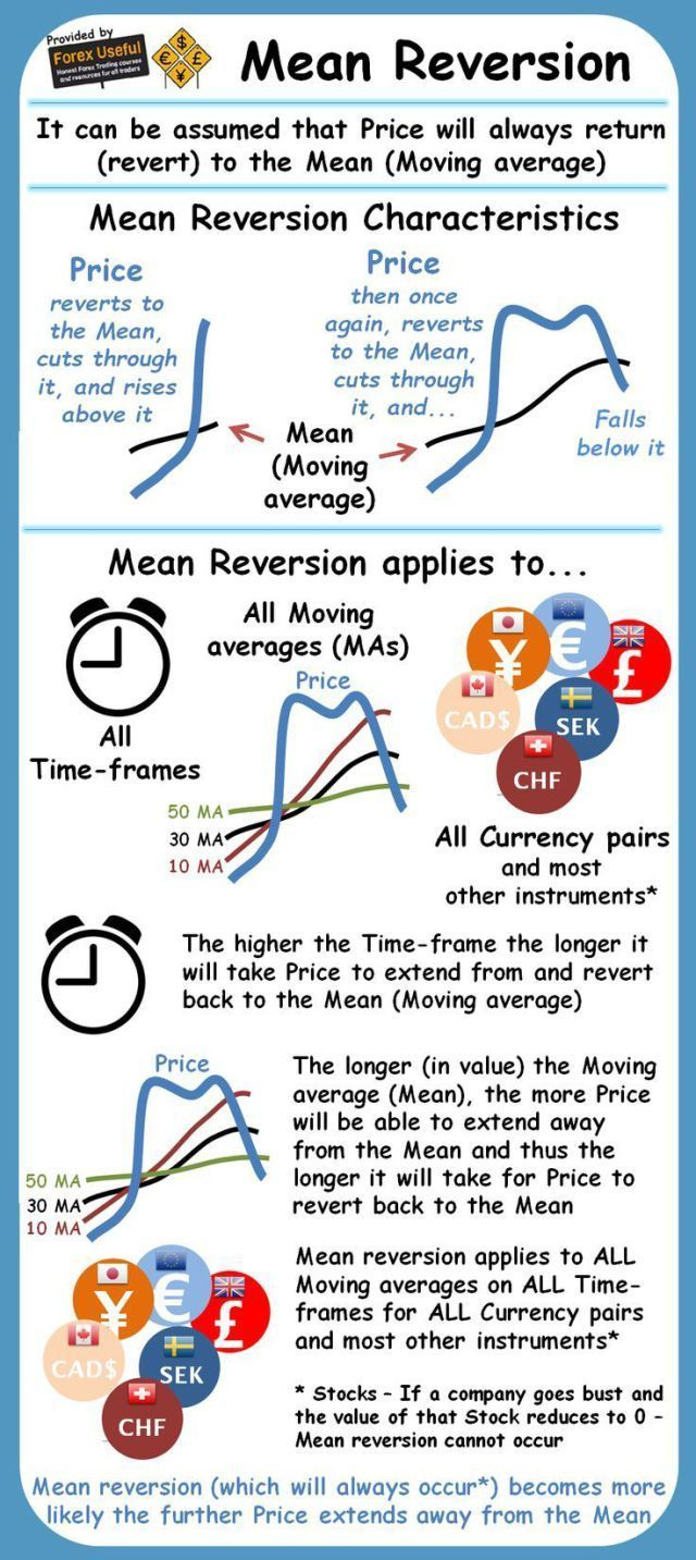 Trading infographic : Mean Reversion  What It Means And How To Trade It  Forex Useful