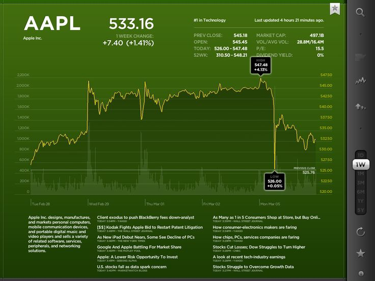 Keep tabs on your portfolio with StockTouch - 1 week AAPL chart - Jason O'Grady