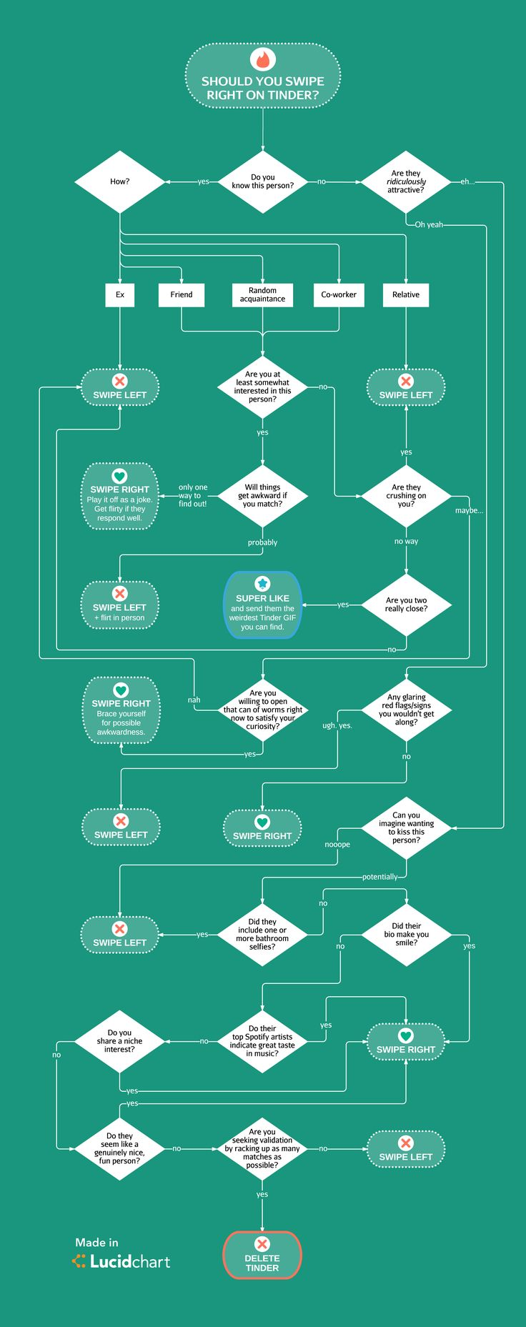 80 best fantastic flowcharts and diagrams images on pinterest not sure which way to swipe on tinder use this flowchart as a helpful guide make your own creative flowcharts with lucidchart for all your life dilemmas nvjuhfo Gallery