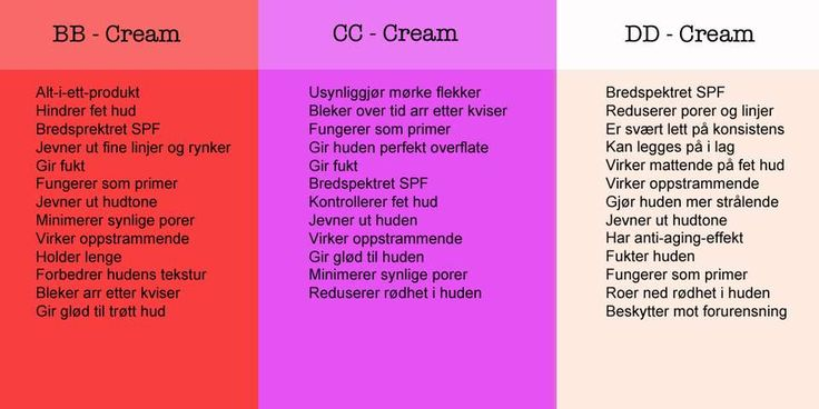 OVERSIKT: Det er forskjeller på BB, CC og DD kremer, selv om mange bruker de ulike litt om hverandre.