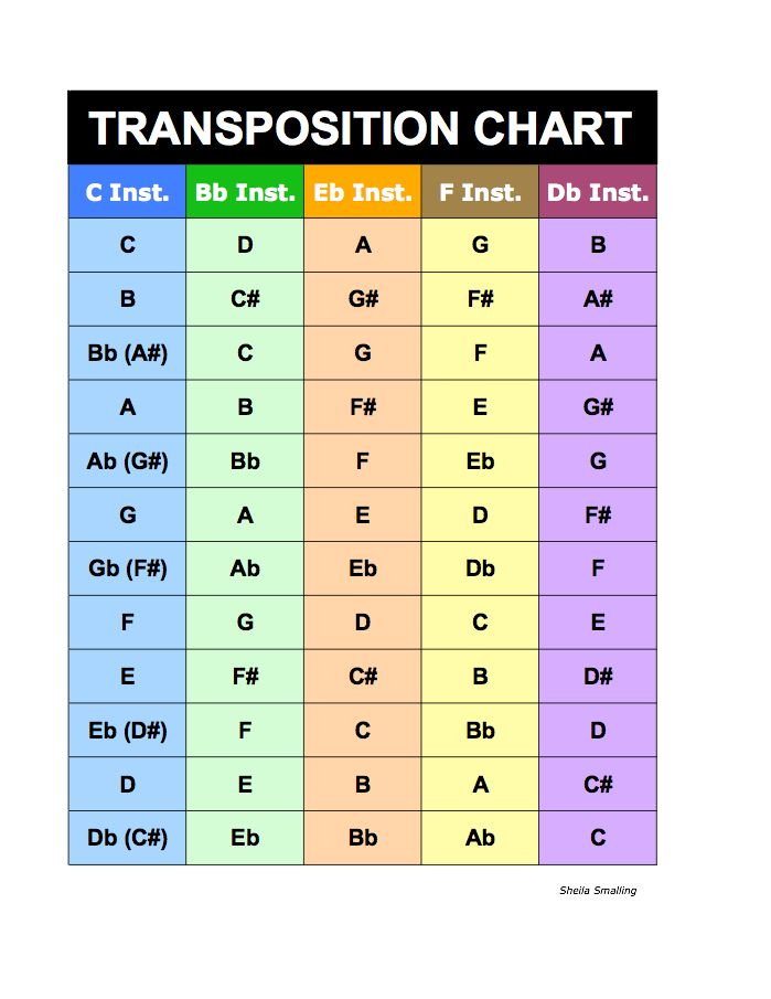 Major Keys Chord Chart IM Pinning This Just In Case But IM