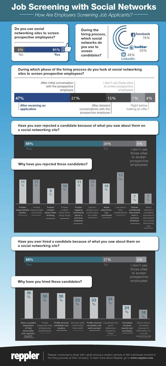 Infographic: Job Screening With Social Networks   How Are Employers  Screening Job Applicants?