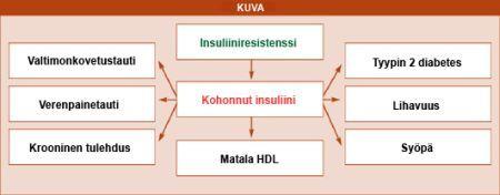 Insuliiniresistenssi - Itsehoidon artikkelit - Tohtori Tolonen