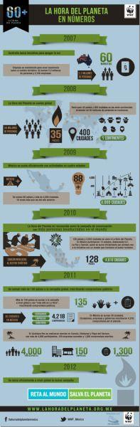 Infografía: La Hora del Planeta en números (de @WWF_Mexico)