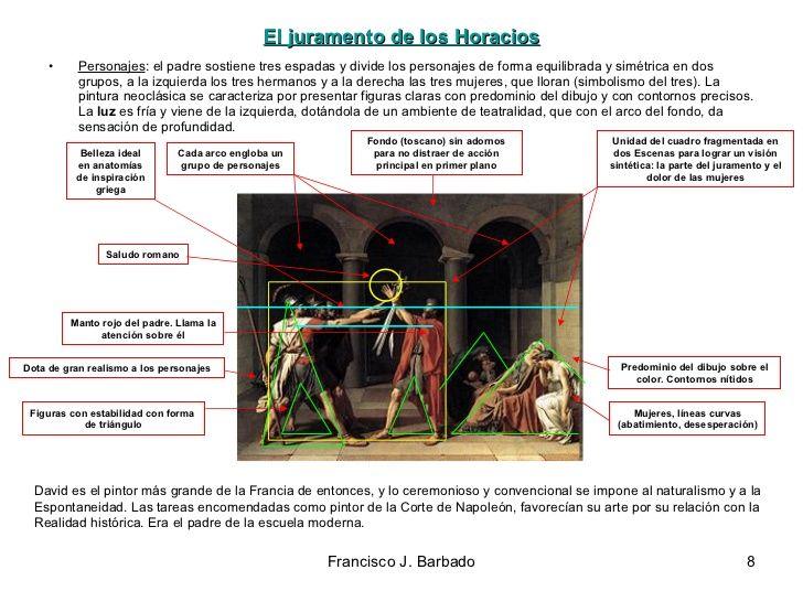 El juramento de los Horacios Personajes : el padre sostiene tres espadas y divide los personajes de forma equilibr...