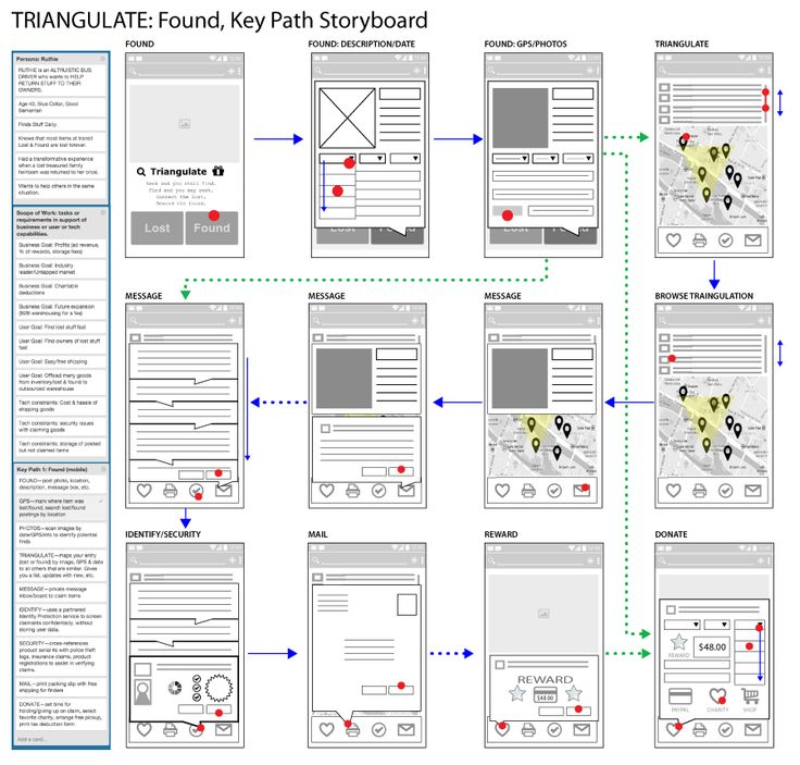 Storyboard For Website Design: Found-storyboard-mobile-900px