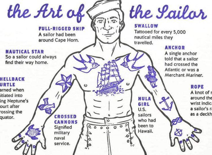 En los tatuajes, uno de los estilos más conocidos es aquel que está hecho sobre todo de figuras alusivas al oficio de marinero. Barcos, anclas, sogas,...