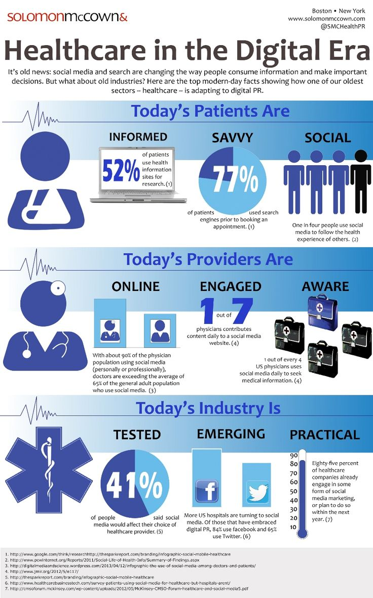 Healthcare in the digital age (infographic). Healthcare is making its social presence known!