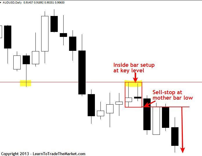 1000+ images about FOREX on Pinterest | Candlestick chart, Day trading and The cup