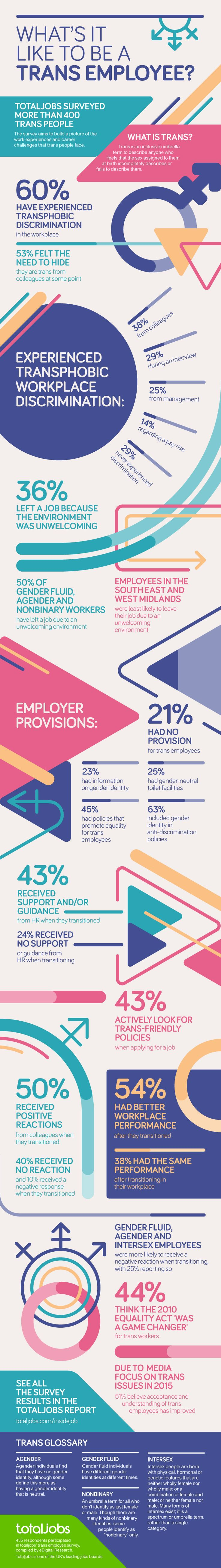 For International Transgender Day of Visibility, totaljobs surveyed trans workers from different industries across the UK. This survey was designed to gather information about the experiences of trans employees in the workplace.   The survey aims to build a picture of the HR provisions available for trans employees, the attitudes they encounter in the workplace, and their thoughts and feelings.