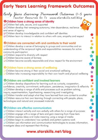 A good summary of the EYLF learning outcomes