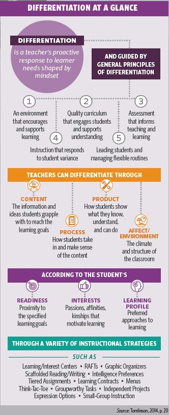 Differentiated Instruction at a glance from Carol Ann Tomlinson.