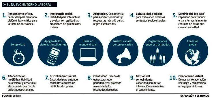 10 competencias para el nuevo entorno laboral
