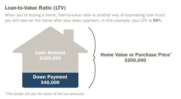 What is LTV? = A loan-to-value ratio (LTV) is a comparison between the value of your loan and ...