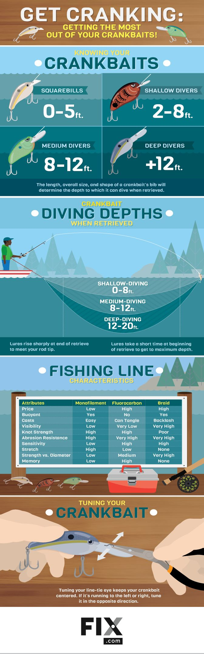 Get Cranking! How to Get the Most out of Your Crankbaits #infographic #Fishing