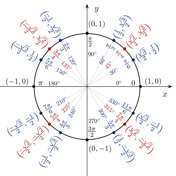 TOUCH this image: The Trigonometric Functions Thinglink by Ryan Sun