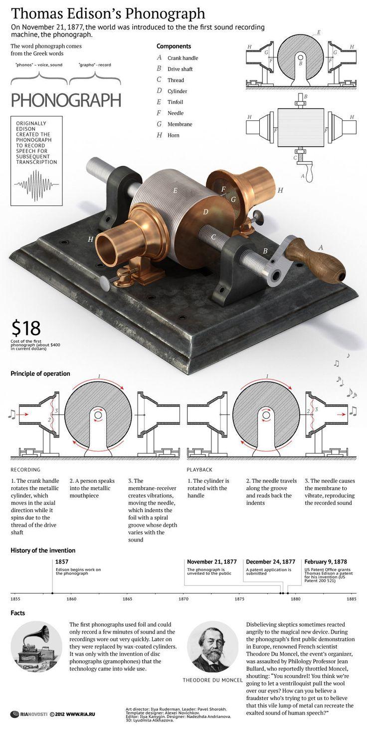 El fonógrafo de Edison #infografia #infographic
