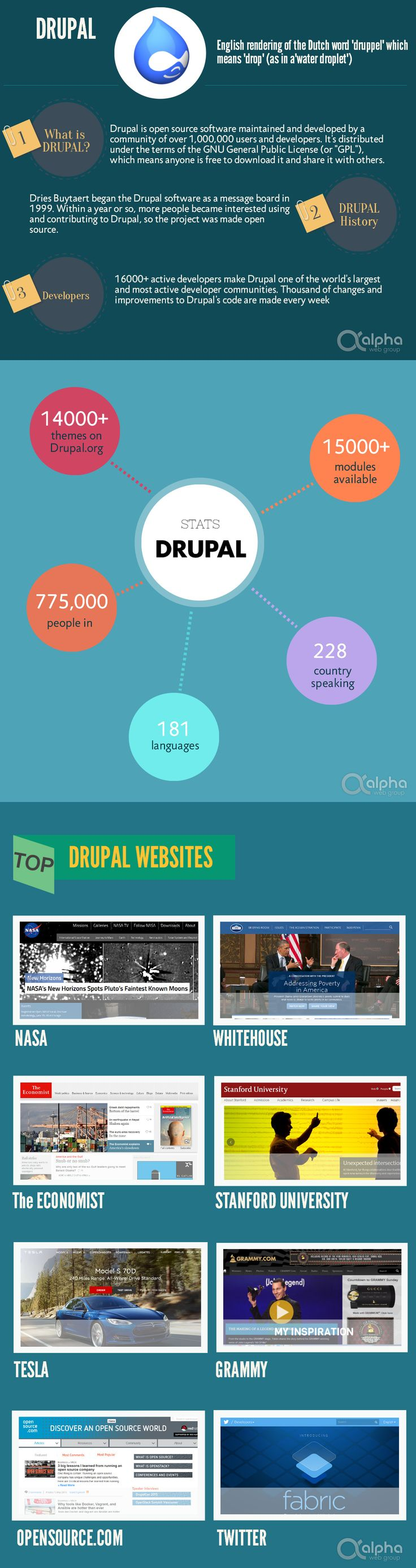 31 best drupal 8 images on pinterest drupal cheat sheets and coding why choose drupal drupal is the leading open source cms for developing sophisticated flexible baditri Images