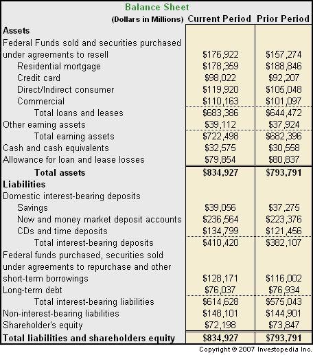 The 25+ best Financial statement ideas on Pinterest Financial - prepare a balance sheet