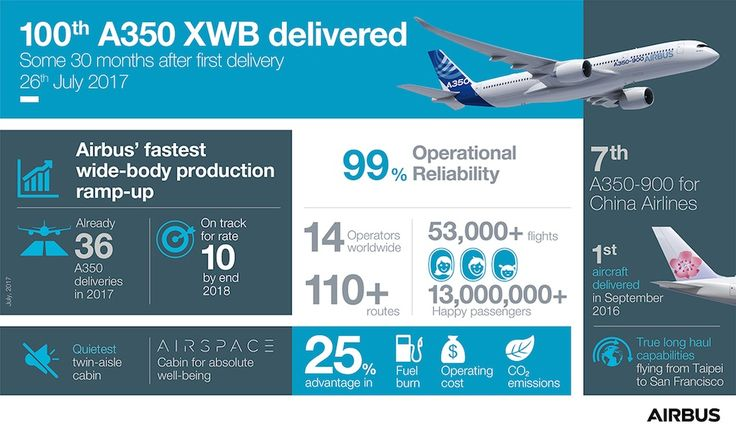 Airbus livre le 100e A350. L'appareil est remis à China Airlines (Taïwan) - 26/07/2017.