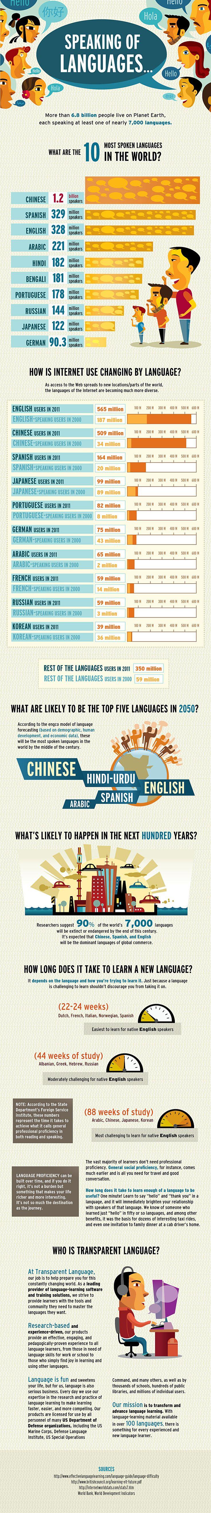 Presente y futuro de los idiomas en el Mundo #infografia #infographic