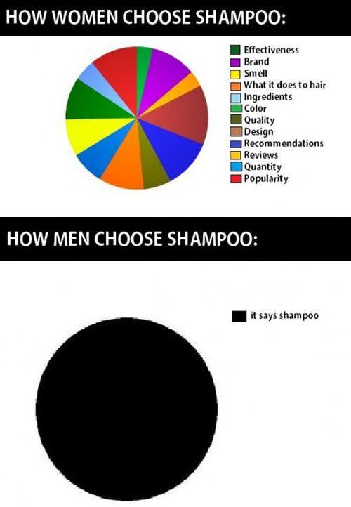 How men choose shampoo...