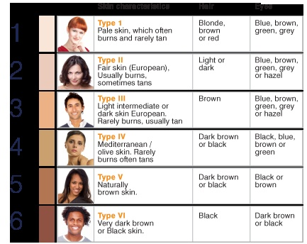 Fitzpatrick Skin Type Brochure