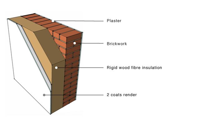 Masonry Wood Fibre Insulation Render Wall Build Up Wood
