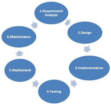 25+ beste ideeën over Development life cycle op Pinterest - requirement analysis