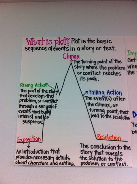 Adventures of a 6th Grade Teacher: October 2012: Plot Anchor Chart