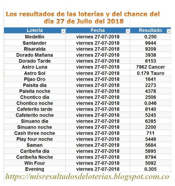 Gana de resultados loterias gana hoy colombia