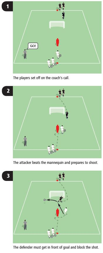 Soccer drill to coach blocking the shot