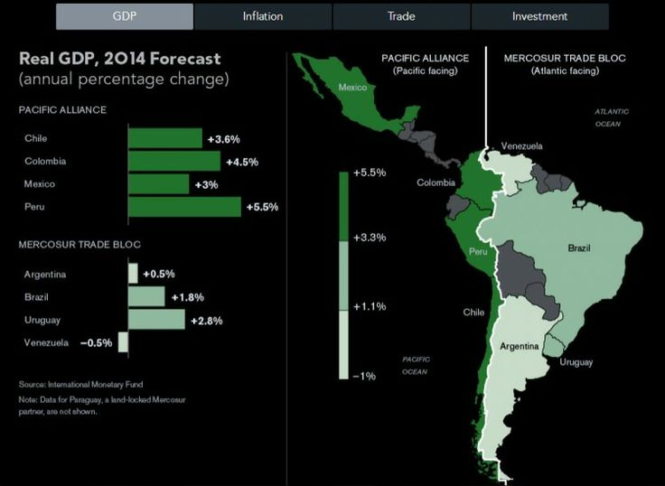 Latin America's Economic Split