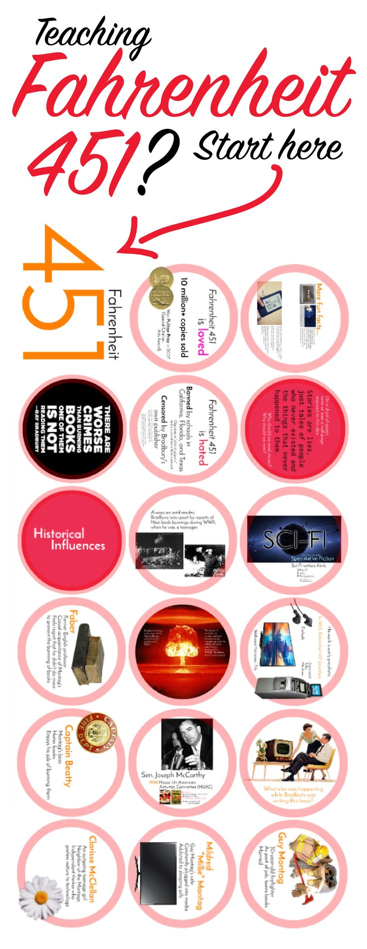 All of the info you need to introduce Ray Bradbury's Fahrenheit 451 to your students. #highschoolEnglish #Fahrenheit451