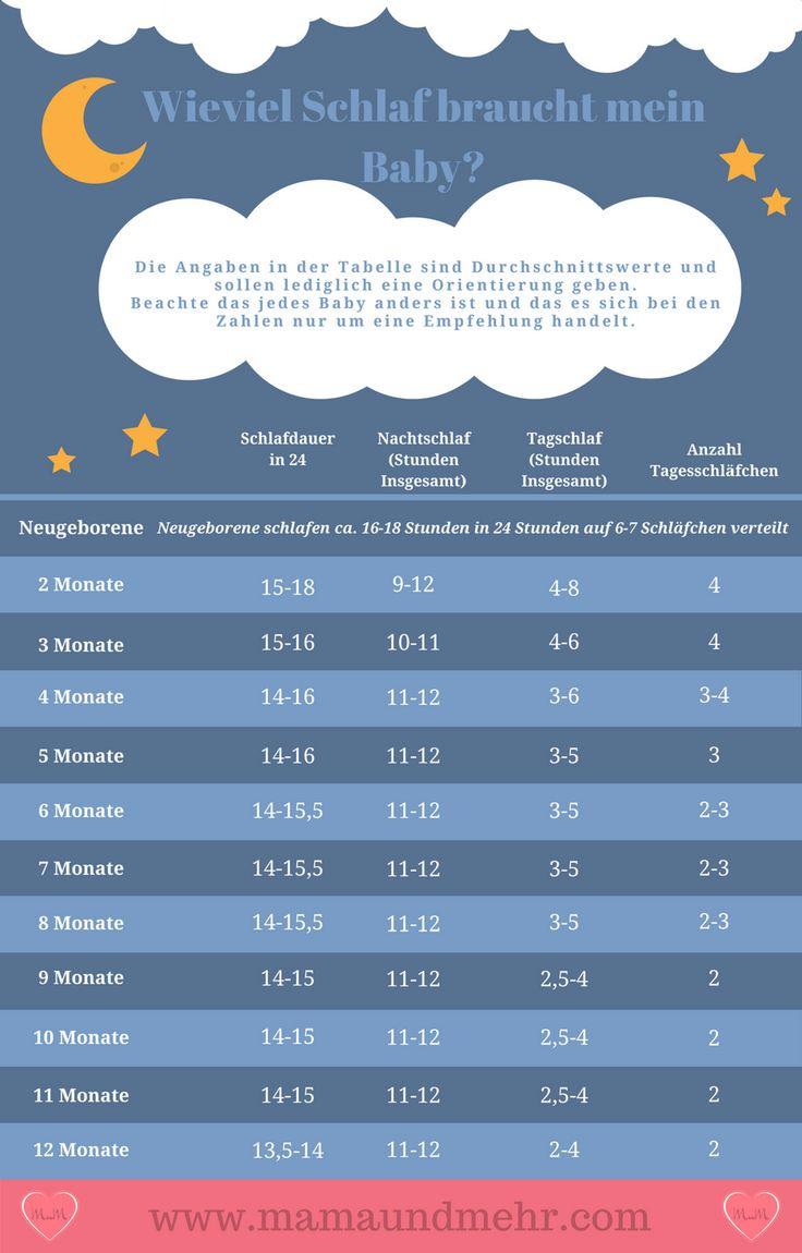 Der Schlafbedarf Von Babys- Soviel Sollte Dein Baby Schlafen – Regina Rudolph